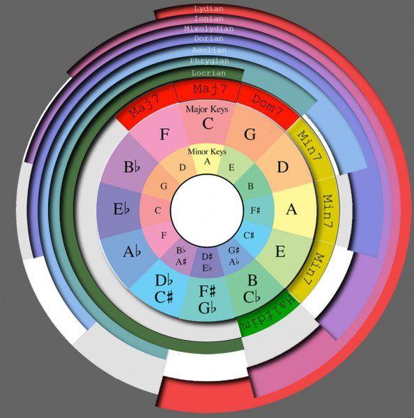 Circle-of-modes-and-chords.jpg
